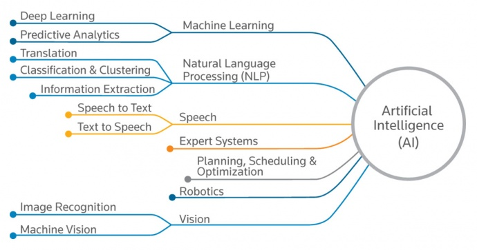 Artificial Intelligence What Is Artificial Intelligence