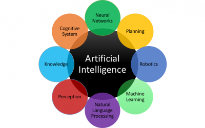 AI Intelligent Machines | Impact of Artificial Intelligence
