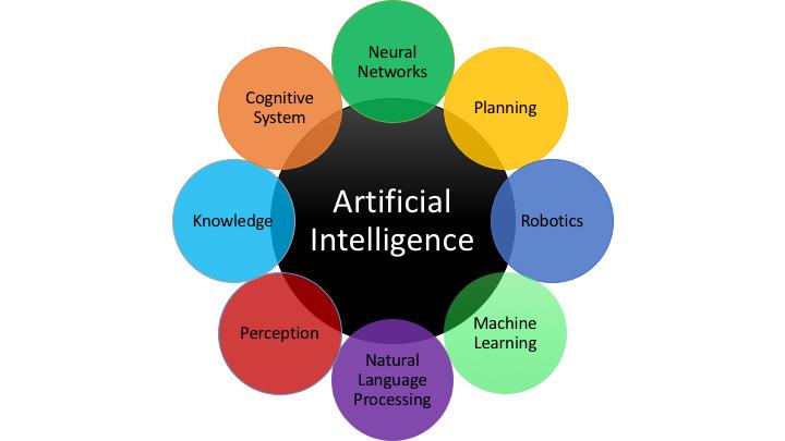 AI Intelligent Machines | Impact of Artificial Intelligence