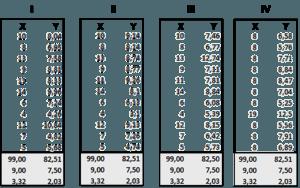 Quartet Dataset Tableau Tutorial