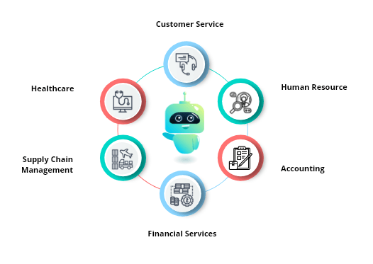 application of rpa