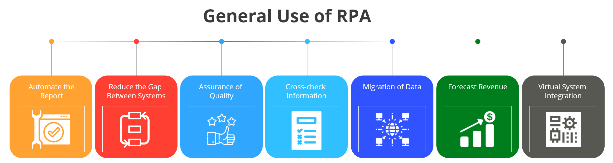 general use of rpa