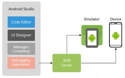 Xamarin Android Tutorial