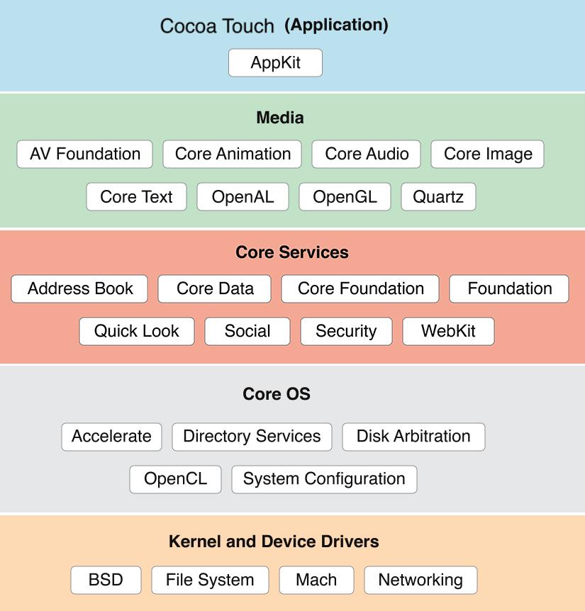 Xamarin iOS Tutorial | Understanding Xamarin iOS