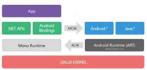 Xamarin Android Architecture