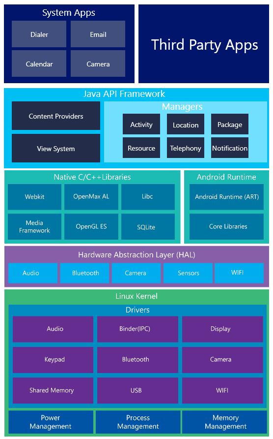 Xamarin Android Tutorial | Understanding Xamarin Android