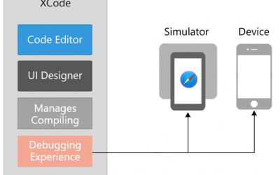 Xamarin iOS Tutorial