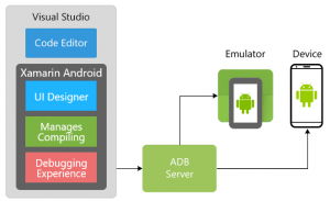 Xamarin Android Tools