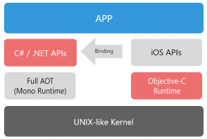 Xamarin iOS Architecture