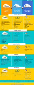 AWS Vs Azure Vs Google Comparison Infographic