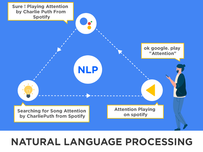 Natural language Processing Tutorial