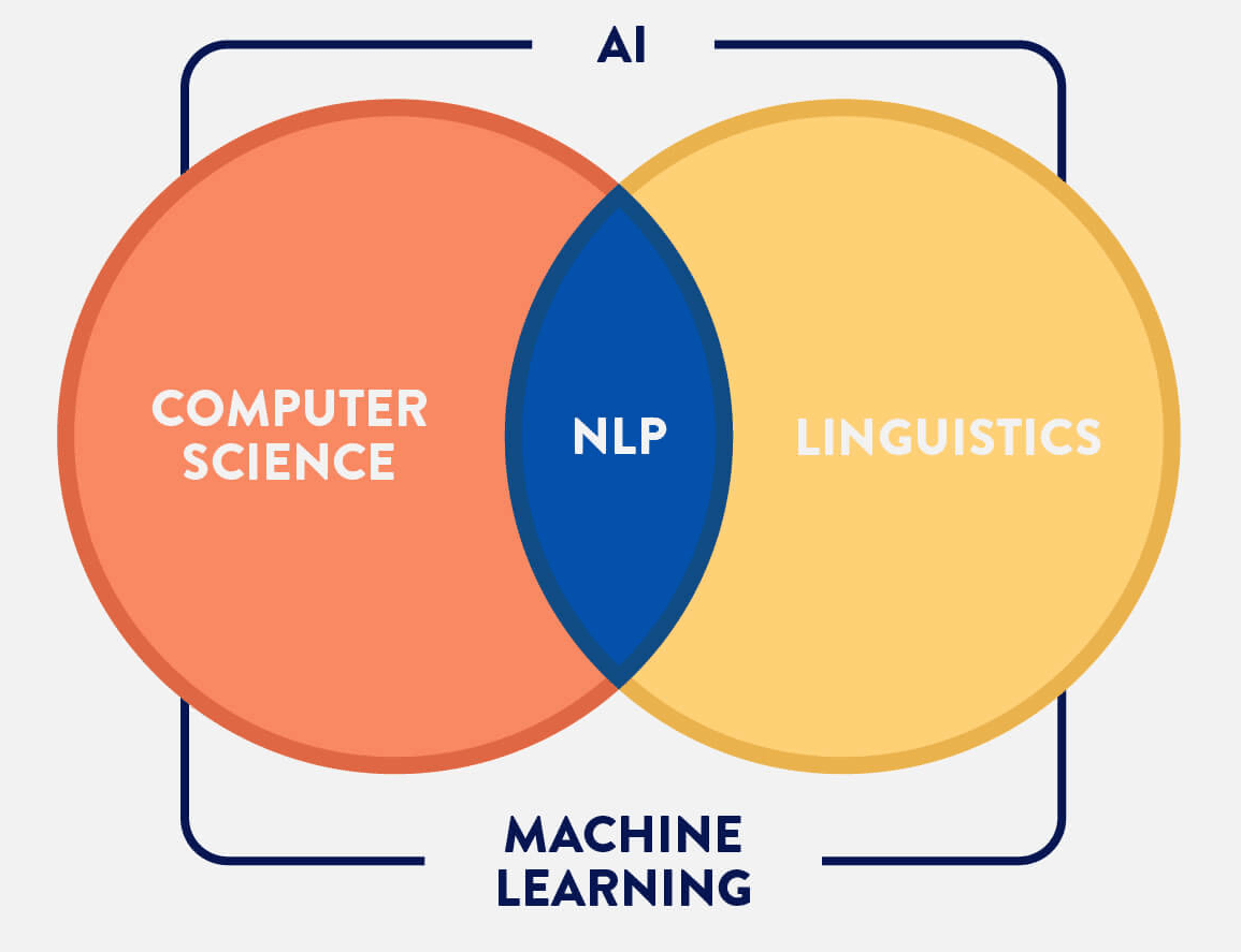 NLP (Natural Language Processing) Tutorial: Get started with NLP