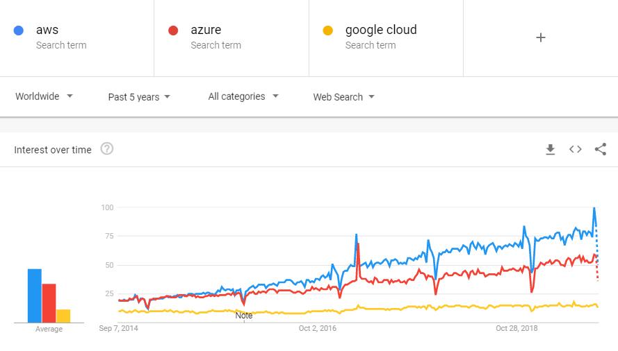aws vs azure vs google trend