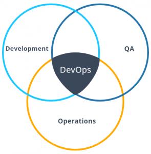 What is Devopa - Mildaintrainings