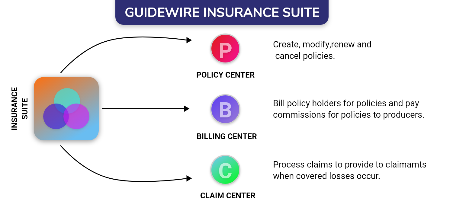 Guidewire Insaurence Suite